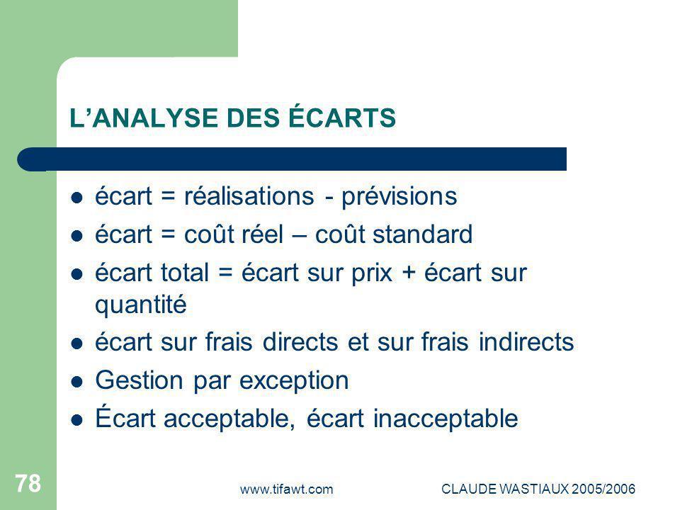 www.tifawt.comCLAUDE WASTIAUX 2005/2006 78 L'ANALYSE DES ÉCARTS écart = réalisations - prévisions écart = coût réel – coût standard écart total = écar