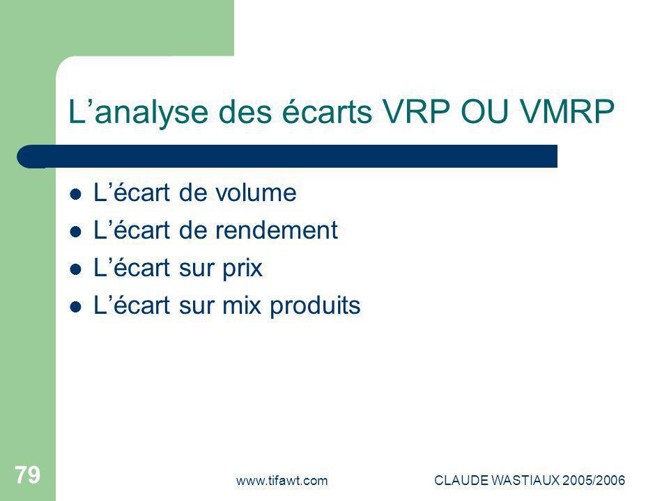 www.tifawt.comCLAUDE WASTIAUX 2005/2006 79 L'analyse des écarts VRP OU VMRP L'écart de volume L'écart de rendement L'écart sur prix L'écart sur mix pr