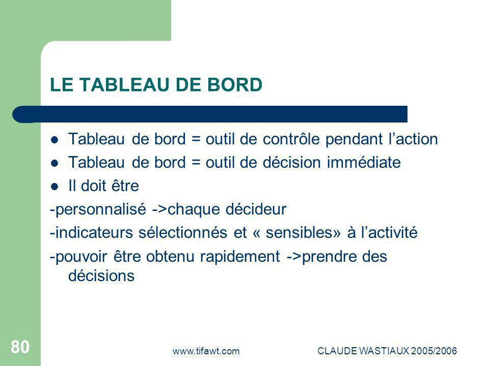 www.tifawt.comCLAUDE WASTIAUX 2005/2006 80 LE TABLEAU DE BORD Tableau de bord = outil de contrôle pendant l'action Tableau de bord = outil de décision