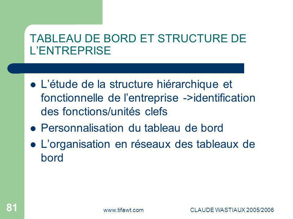 www.tifawt.comCLAUDE WASTIAUX 2005/2006 81 TABLEAU DE BORD ET STRUCTURE DE L'ENTREPRISE L'étude de la structure hiérarchique et fonctionnelle de l'ent