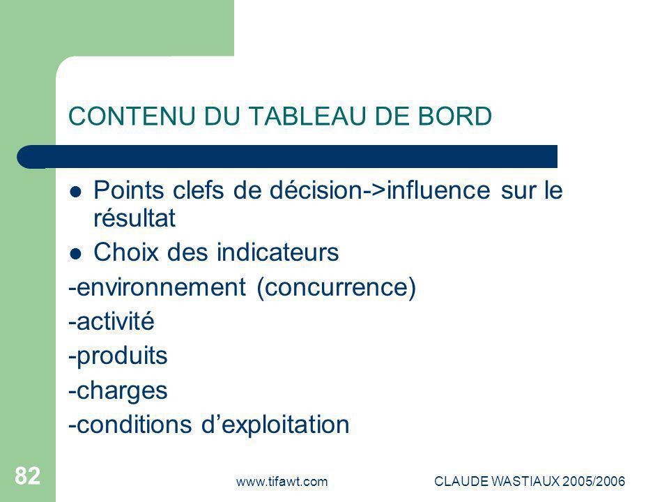 www.tifawt.comCLAUDE WASTIAUX 2005/2006 82 CONTENU DU TABLEAU DE BORD Points clefs de décision->influence sur le résultat Choix des indicateurs -envir