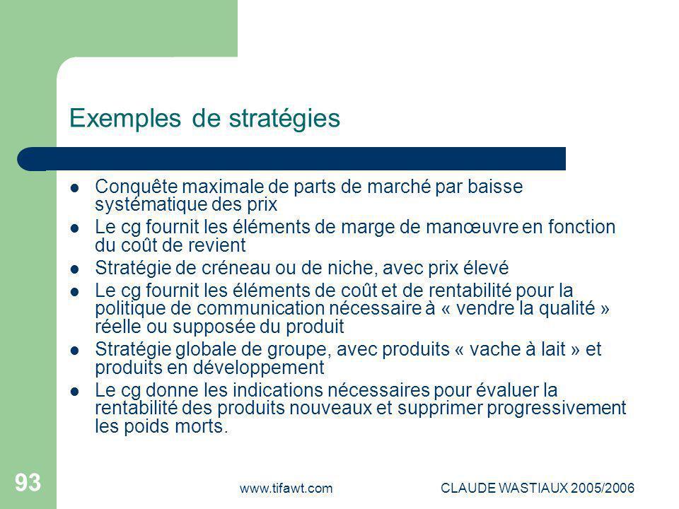 www.tifawt.comCLAUDE WASTIAUX 2005/2006 93 Exemples de stratégies Conquête maximale de parts de marché par baisse systématique des prix Le cg fournit