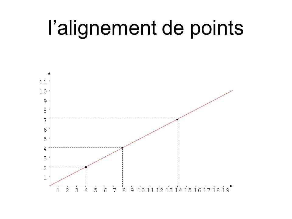 l'alignement de points 12345678910111213141516171819 1 2 3 4 5 6 7 8 9 10 11