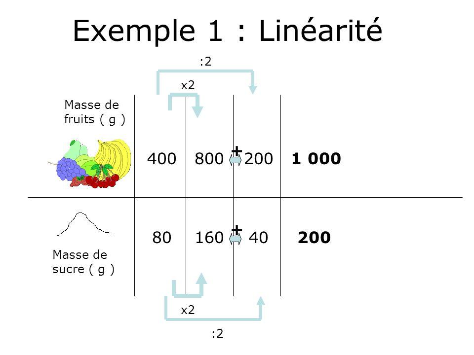 Masse de fruits ( g ) Masse de sucre ( g ) 400 80 800 160 x2 :2 200 40 :2 + + 1 000 200 Exemple 1 : Linéarité