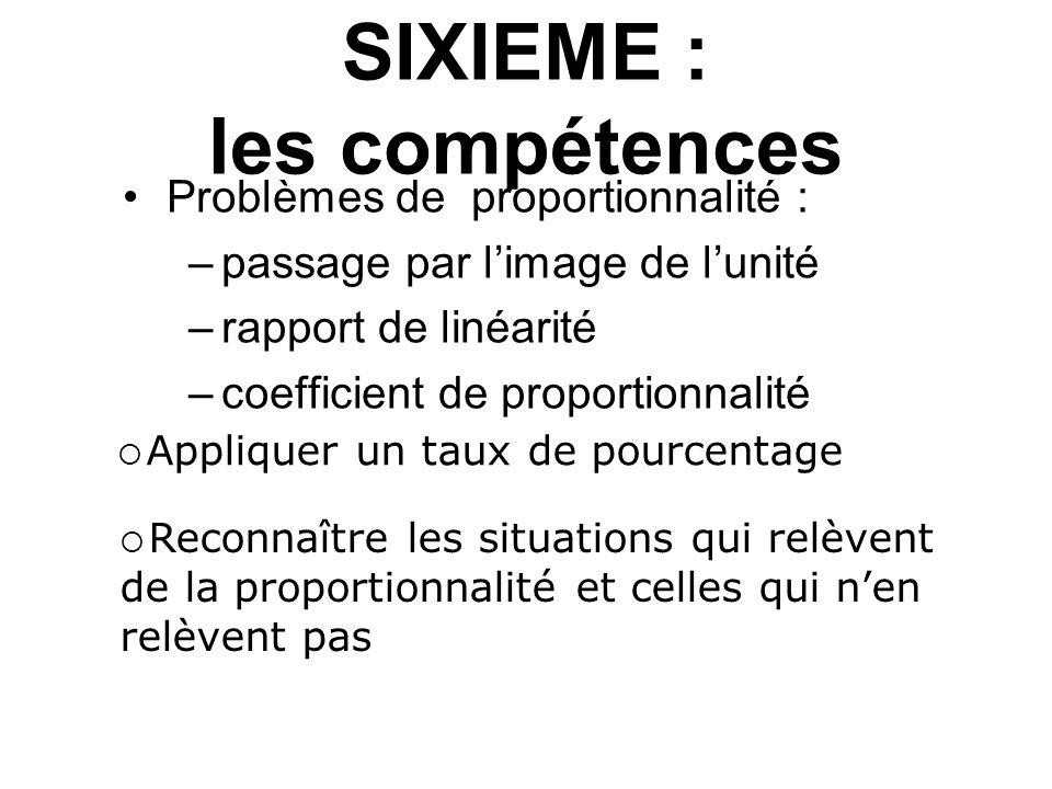 SIXIEME : les compétences Problèmes de proportionnalité : –passage par l'image de l'unité –rapport de linéarité –coefficient de proportionnalité  App