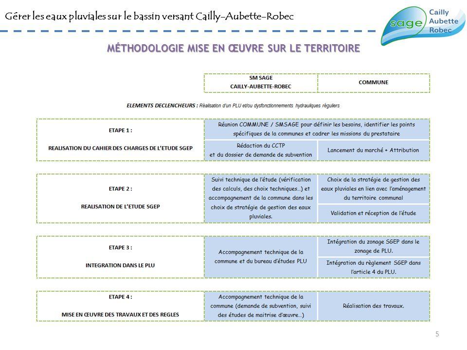 Gérer les eaux pluviales sur le bassin versant Cailly-Aubette-Robec Glissement progressif des bilans hydrologiques vers les schémas de gestion des eaux pluviales (plus complets et plus précis).