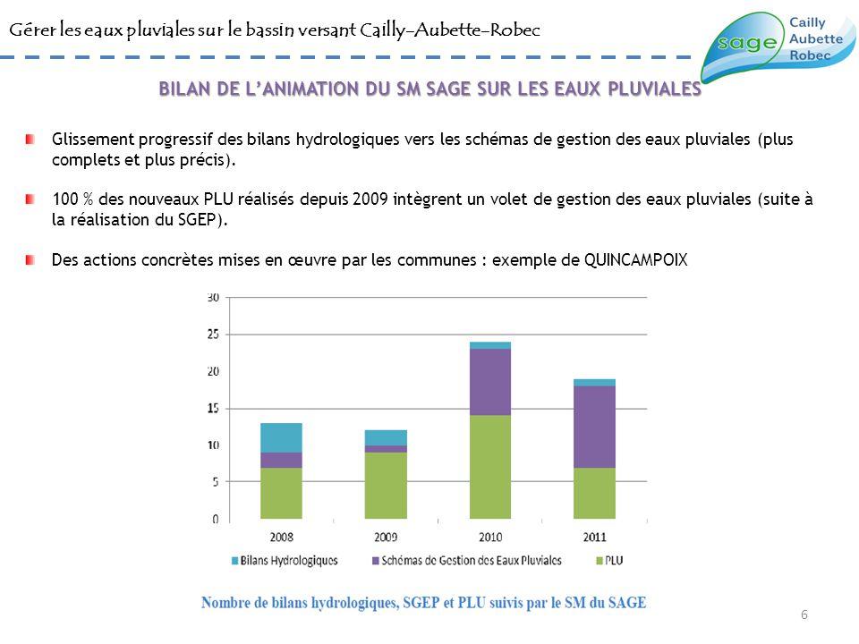 Gérer les eaux pluviales sur le bassin versant Cailly-Aubette-Robec Glissement progressif des bilans hydrologiques vers les schémas de gestion des eau