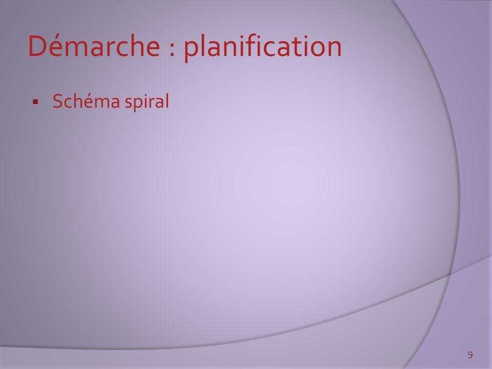 Démarche : planification  Schéma spiral 9
