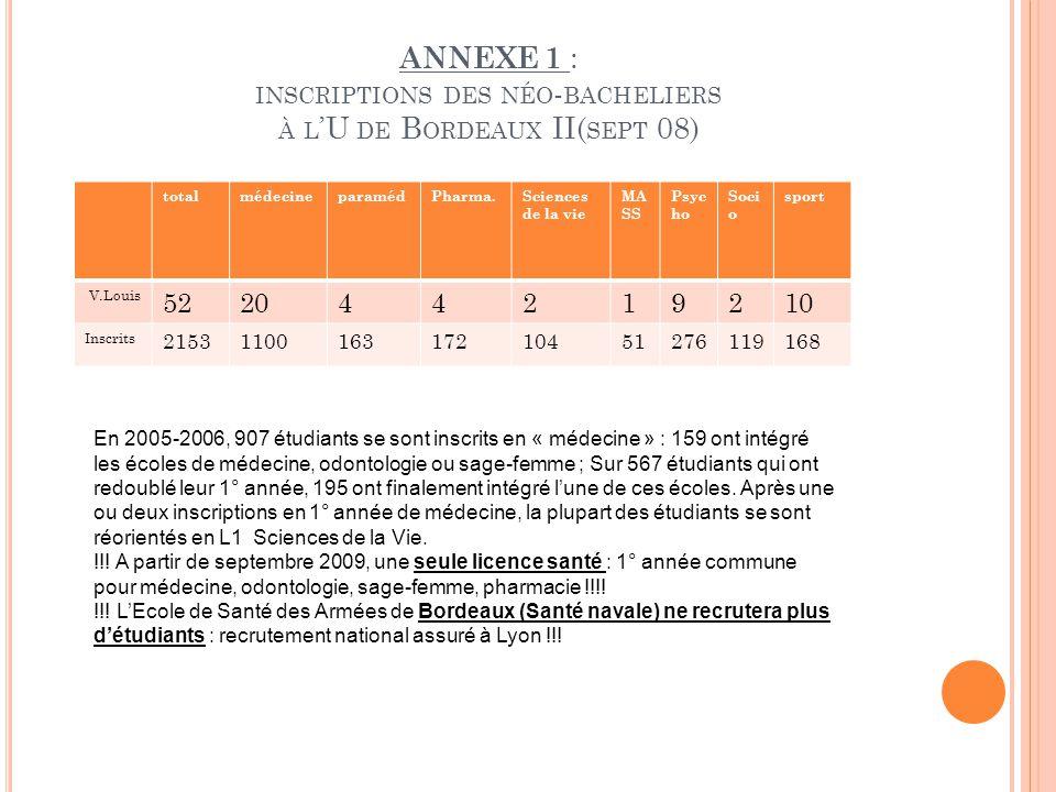 ANNEXE 1 : INSCRIPTIONS DES NÉO - BACHELIERS À L 'U DE B ORDEAUX II( SEPT 08) totalmédecineparamédPharma.Sciences de la vie MA SS Psyc ho Soci o sport V.Louis 522044219210 Inscrits 2153110016317210451276119168 En 2005-2006, 907 étudiants se sont inscrits en « médecine » : 159 ont intégré les écoles de médecine, odontologie ou sage-femme ; Sur 567 étudiants qui ont redoublé leur 1° année, 195 ont finalement intégré l'une de ces écoles.