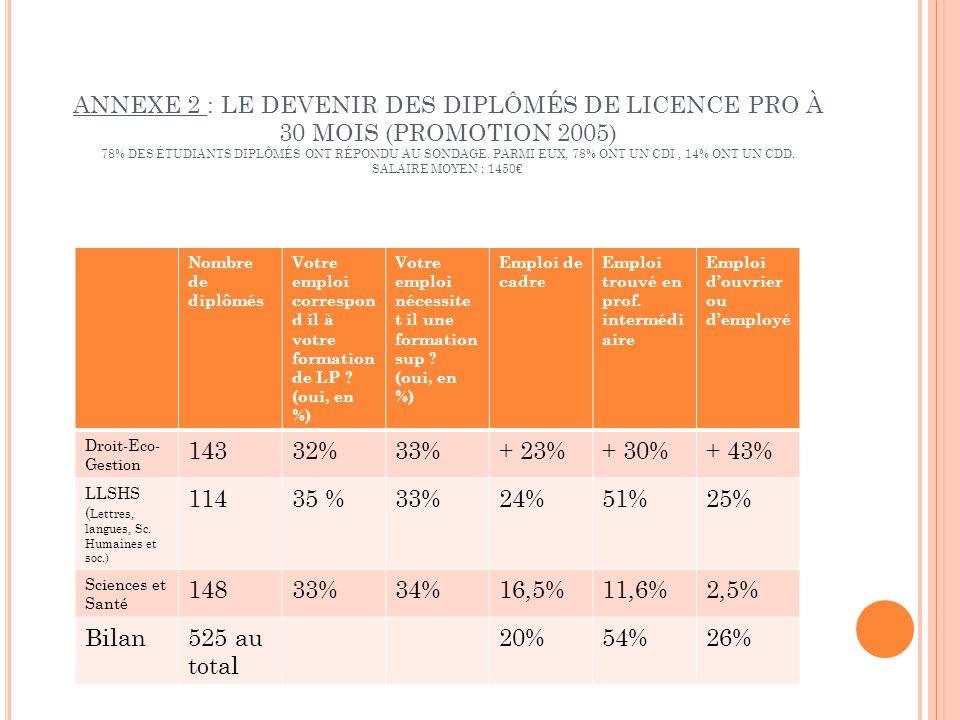 ANNEXE 2 : LE DEVENIR DES DIPLÔMÉS DE LICENCE PRO À 30 MOIS (PROMOTION 2005) 78% DES ÉTUDIANTS DIPLÔMÉS ONT RÉPONDU AU SONDAGE.