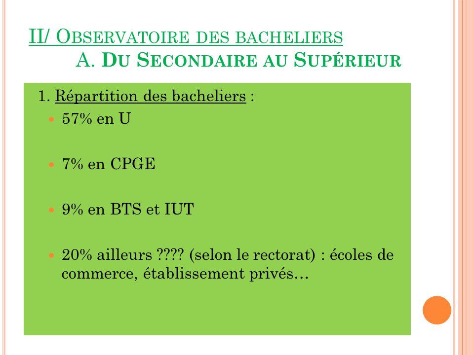 II/ O BSERVATOIRE DES BACHELIERS A.D U S ECONDAIRE AU S UPÉRIEUR 1.