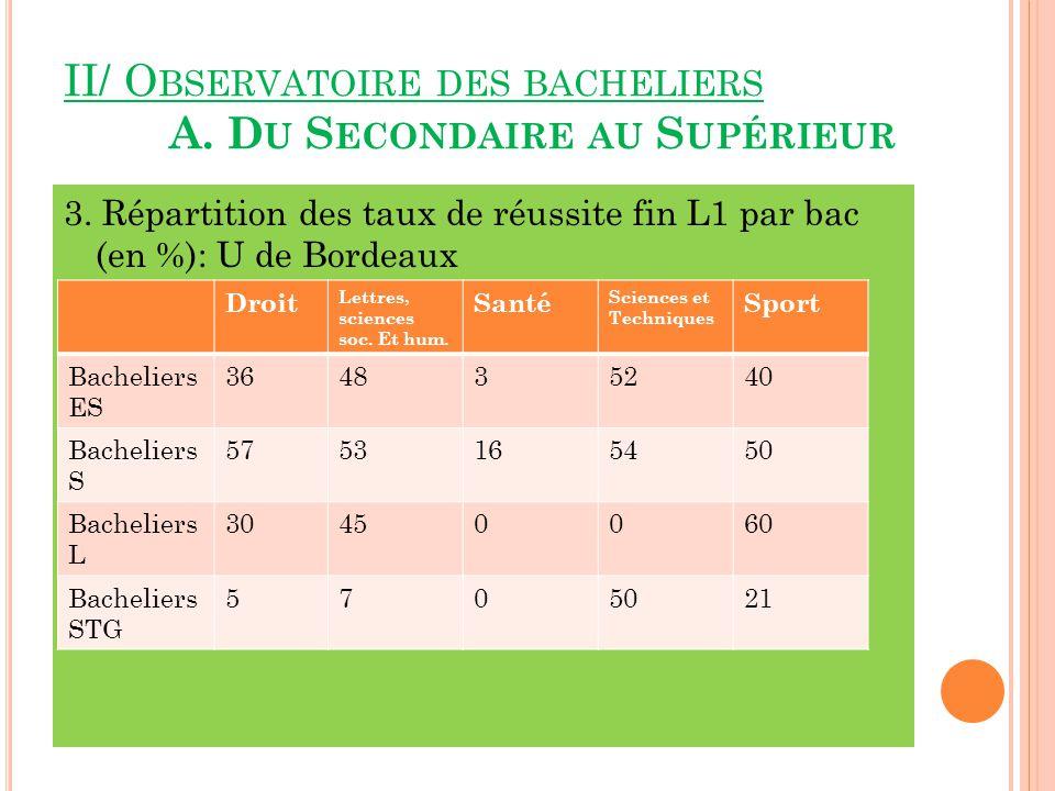 II/ O BSERVATOIRE DES BACHELIERS A.D U S ECONDAIRE AU S UPÉRIEUR 3.