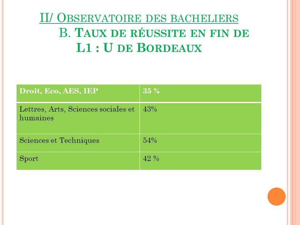 II/ O BSERVATOIRE DES BACHELIERS B.