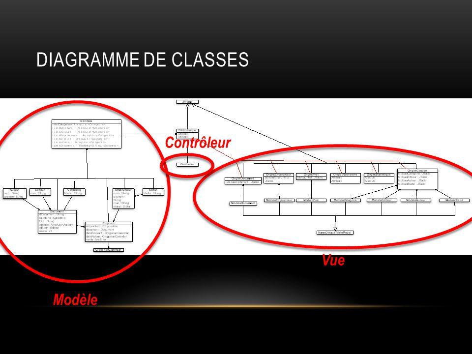 DIAGRAMME DE CLASSES Modèle Vue Contrôleur