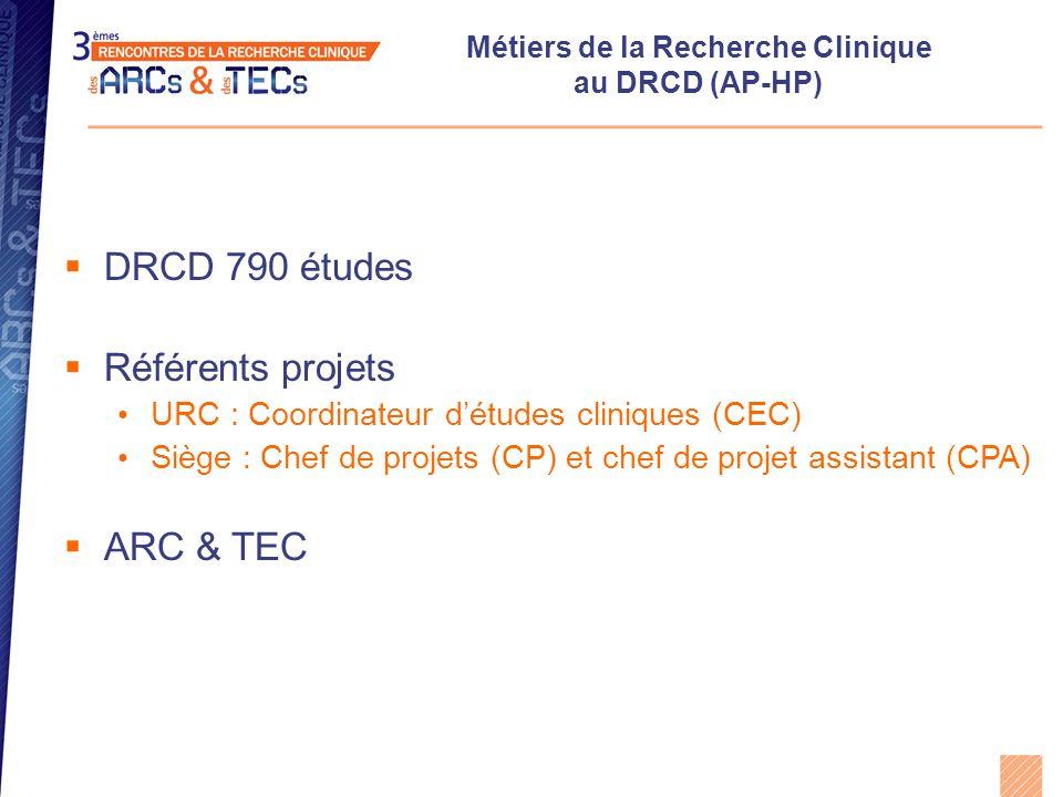 Métiers de la Recherche Clinique à l'AP-HP (DRCD)  Coordinateur d'études cliniques (CEC)  À l'interface entre les investigateurs et les CP  Coordination des étapes de mise en œuvre des projets en lien avec le CP, l'investigateur, la pharmacie etc… (organisation des circuits, réalisation du CRF…) du suivi des études  Veille au respect du planning de l'étude, du cadre réglementaire du calendrier des inclusions du bon déroulement de l'étude  Responsable du monitoring réalisé par les ARC  Encadrement des ARC et des TEC des études dont il a la charge  Rend compte au CP du déroulement des études