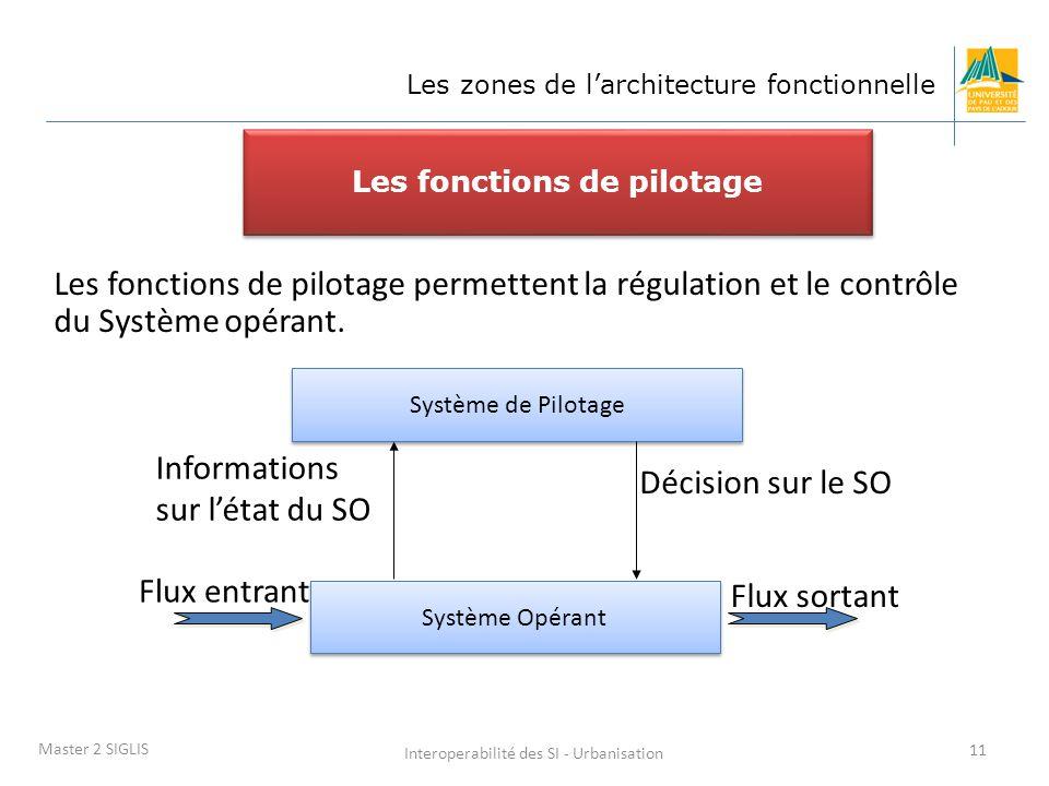 Interoperabilité des SI - Urbanisation 11 Master 2 SIGLIS Les fonctions de pilotage Les fonctions de pilotage permettent la régulation et le contrôle du Système opérant.