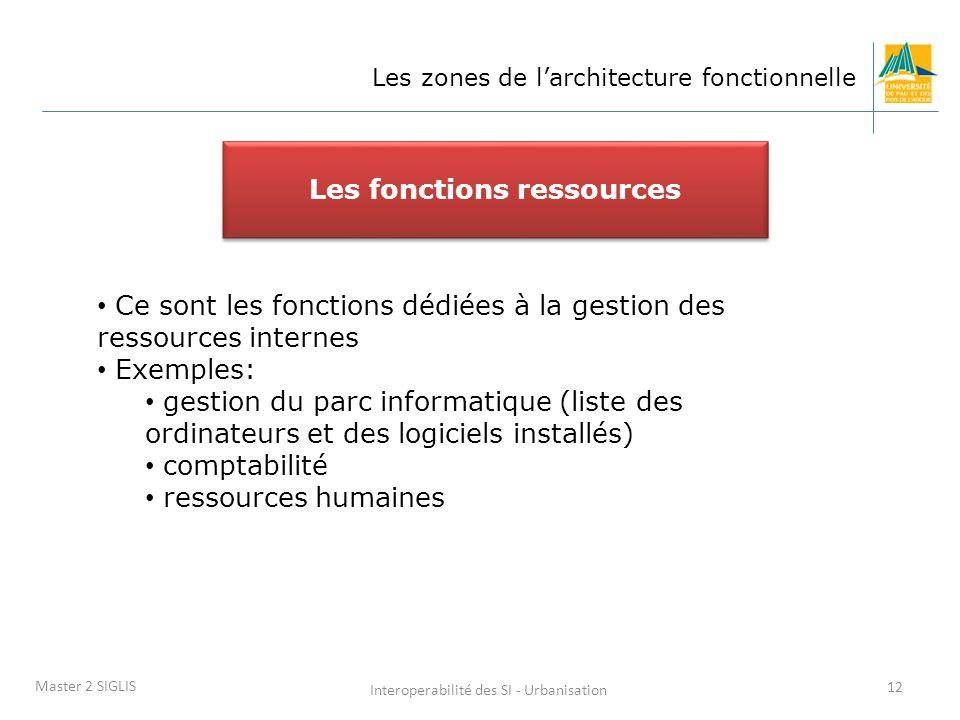 Interoperabilité des SI - Urbanisation 12 Master 2 SIGLIS Ce sont les fonctions dédiées à la gestion des ressources internes Exemples: gestion du parc informatique (liste des ordinateurs et des logiciels installés) comptabilité ressources humaines Les fonctions ressources Les zones de l'architecture fonctionnelle