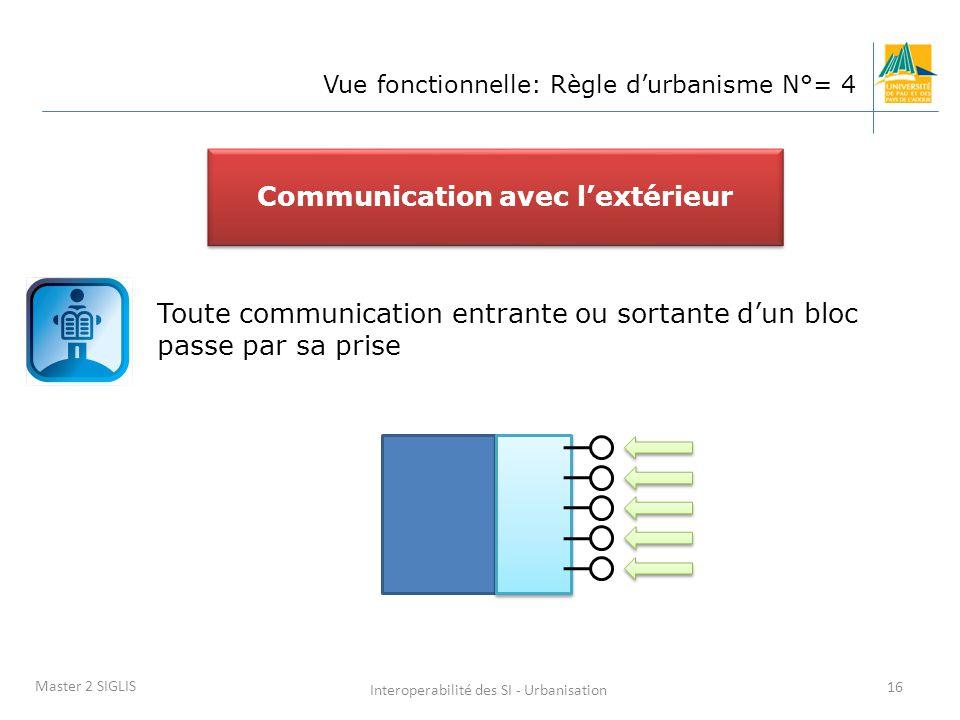 Interoperabilité des SI - Urbanisation 16 Master 2 SIGLIS Vue fonctionnelle: Règle d'urbanisme N°= 4 Toute communication entrante ou sortante d'un bloc passe par sa prise Communication avec l'extérieur