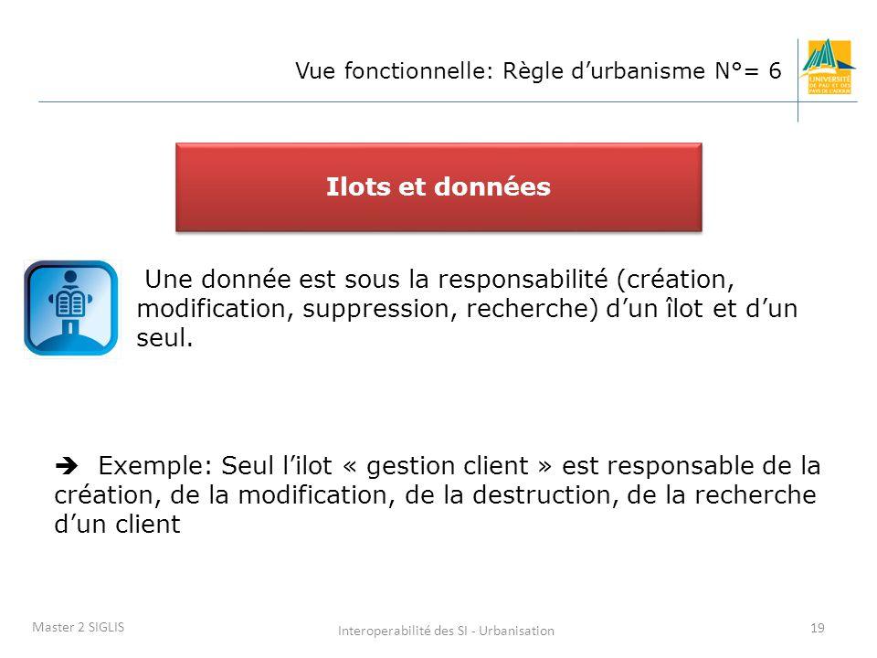 Interoperabilité des SI - Urbanisation 19 Master 2 SIGLIS Vue fonctionnelle: Règle d'urbanisme N°= 6 Une donnée est sous la responsabilité (création, modification, suppression, recherche) d'un îlot et d'un seul.