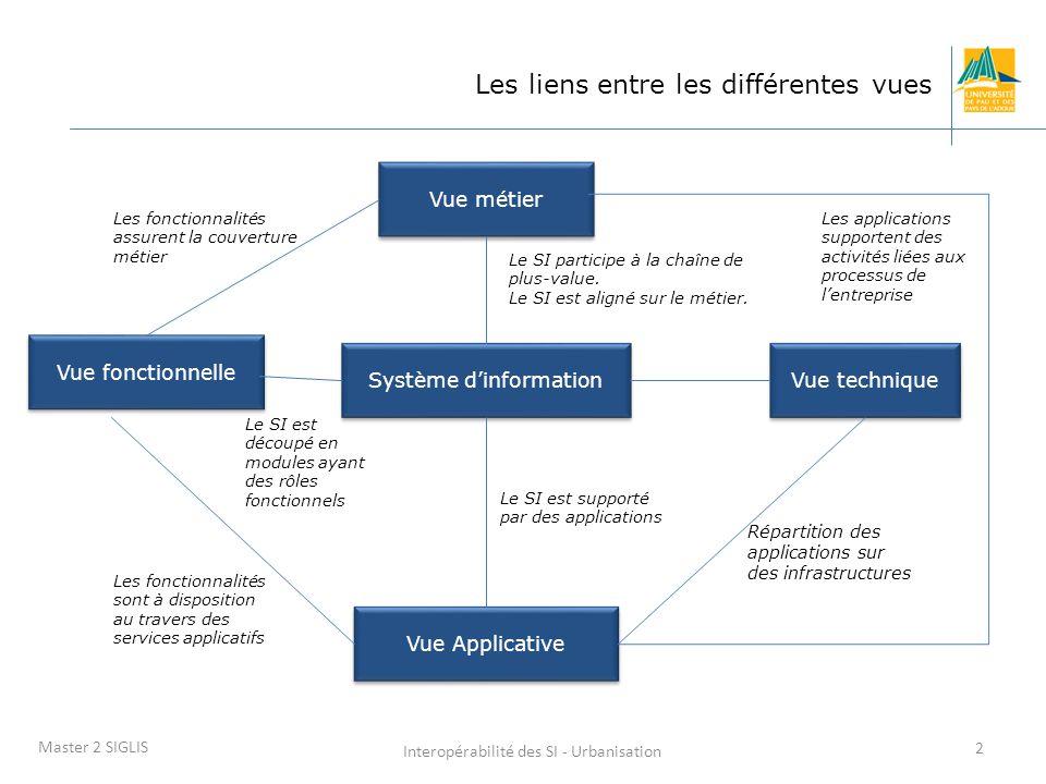 Interopérabilité des SI - Urbanisation 2 Master 2 SIGLIS Les liens entre les différentes vues Vue fonctionnelle Vue métier Système d'information Vue Applicative Vue technique Répartition des applications sur des infrastructures Les applications supportent des activités liées aux processus de l'entreprise Le SI participe à la chaîne de plus-value.