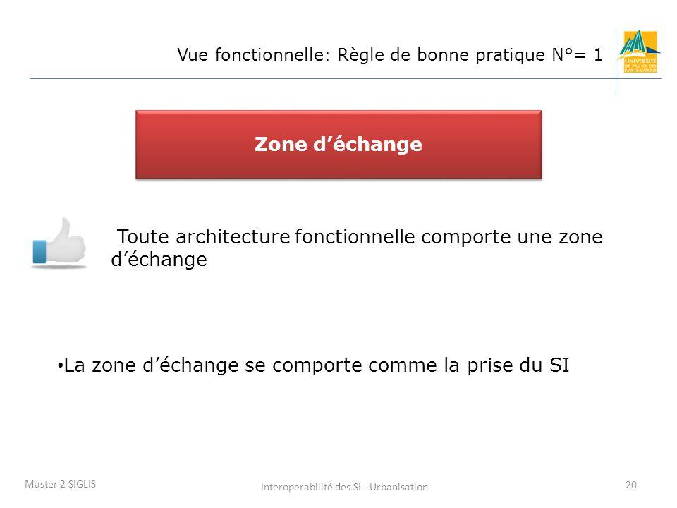 Interoperabilité des SI - Urbanisation 20 Master 2 SIGLIS Vue fonctionnelle: Règle de bonne pratique N°= 1 Toute architecture fonctionnelle comporte une zone d'échange Zone d'échange La zone d'échange se comporte comme la prise du SI