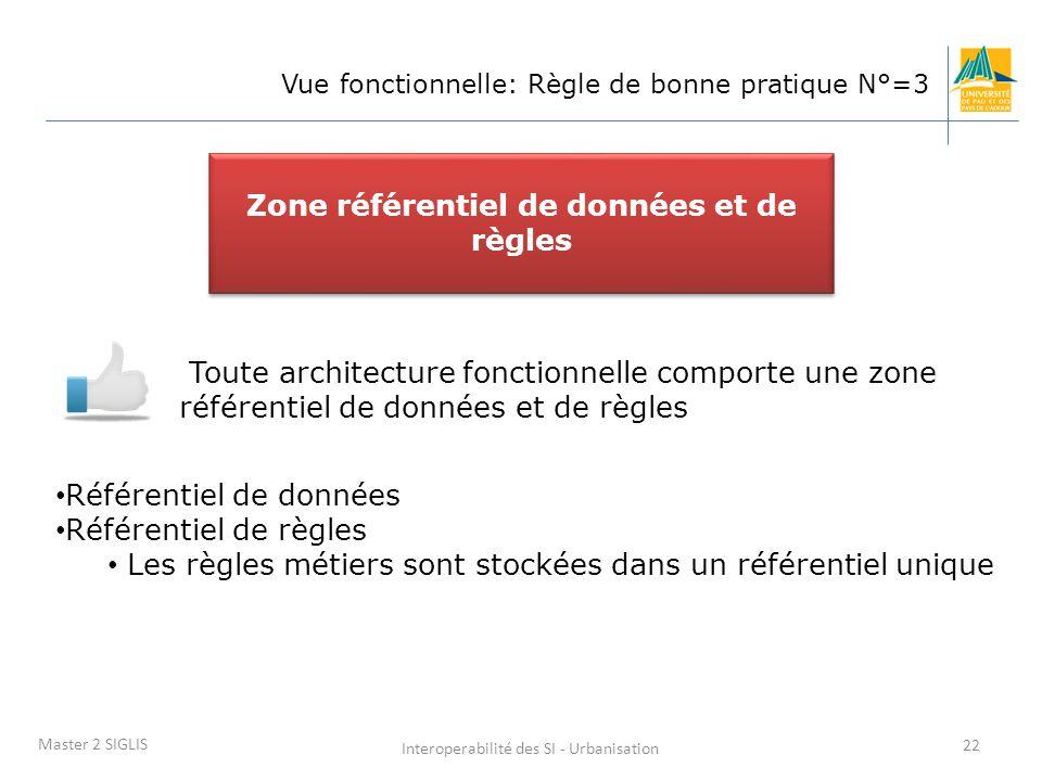 Interoperabilité des SI - Urbanisation 22 Master 2 SIGLIS Vue fonctionnelle: Règle de bonne pratique N°=3 Toute architecture fonctionnelle comporte une zone référentiel de données et de règles Zone référentiel de données et de règles Référentiel de données Référentiel de règles Les règles métiers sont stockées dans un référentiel unique