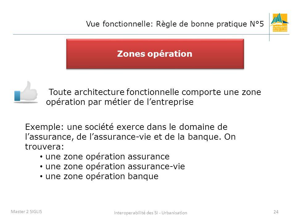 Interoperabilité des SI - Urbanisation 24 Master 2 SIGLIS Vue fonctionnelle: Règle de bonne pratique N°5 Toute architecture fonctionnelle comporte une zone opération par métier de l'entreprise Zones opération Exemple: une société exerce dans le domaine de l'assurance, de l'assurance-vie et de la banque.