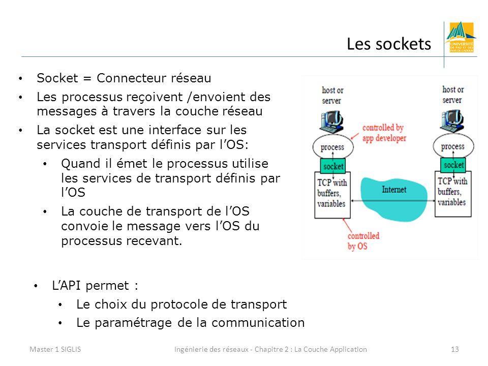 Ingénierie des réseaux - Chapitre 2 : La Couche Application13 Les sockets Master 1 SIGLIS Socket = Connecteur réseau Les processus reçoivent /envoient des messages à travers la couche réseau La socket est une interface sur les services transport définis par l'OS: Quand il émet le processus utilise les services de transport définis par l'OS La couche de transport de l'OS convoie le message vers l'OS du processus recevant.