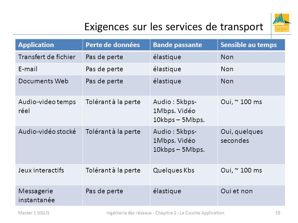 Ingénierie des réseaux - Chapitre 2 : La Couche Application19 Exigences sur les services de transport Master 1 SIGLIS ApplicationPerte de donnéesBande