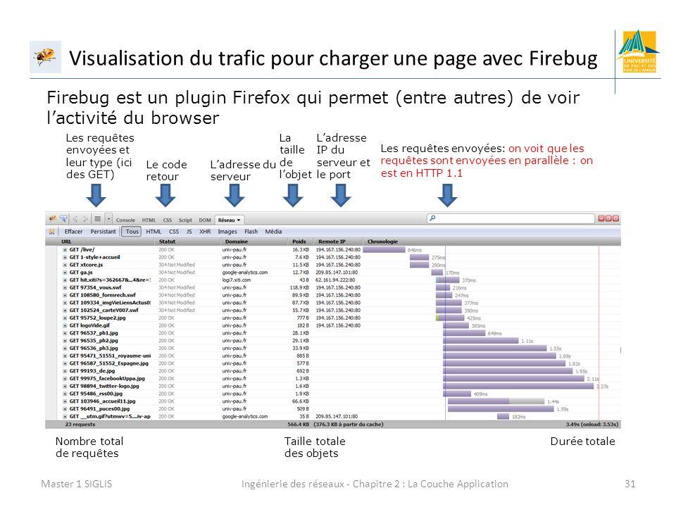 Ingénierie des réseaux - Chapitre 2 : La Couche Application31 Visualisation du trafic pour charger une page avec Firebug Master 1 SIGLIS Firebug est un plugin Firefox qui permet (entre autres) de voir l'activité du browser Les requêtes envoyées et leur type (ici des GET) Le code retour L'adresse du serveur La taille de l'objet L'adresse IP du serveur et le port Les requêtes envoyées: on voit que les requêtes sont envoyées en parallèle : on est en HTTP 1.1 Nombre total de requêtes Taille totale des objets Durée totale