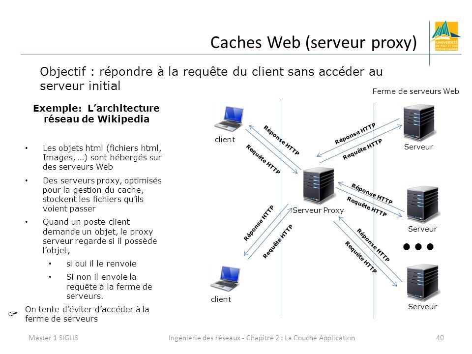 Ingénierie des réseaux - Chapitre 2 : La Couche Application40 Caches Web (serveur proxy) Master 1 SIGLIS Objectif : répondre à la requête du client sans accéder au serveur initial client Serveur Proxy Serveur  Ferme de serveurs Web Exemple: L'architecture réseau de Wikipedia Les objets html (fichiers html, Images, …) sont hébergés sur des serveurs Web Des serveurs proxy, optimisés pour la gestion du cache, stockent les fichiers qu'ils voient passer Quand un poste client demande un objet, le proxy serveur regarde si il possède l'objet, si oui il le renvoie Si non il envoie la requête à la ferme de serveurs.