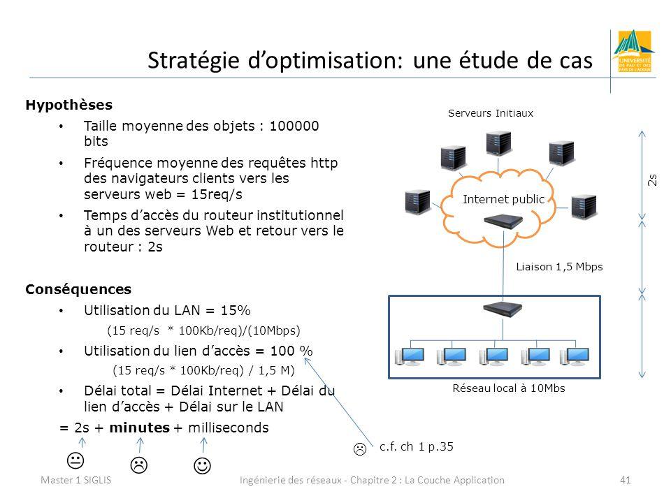 Ingénierie des réseaux - Chapitre 2 : La Couche Application41 Stratégie d'optimisation: une étude de cas Master 1 SIGLIS Hypothèses Taille moyenne des objets : 100000 bits Fréquence moyenne des requêtes http des navigateurs clients vers les serveurs web = 15req/s Temps d'accès du routeur institutionnel à un des serveurs Web et retour vers le routeur : 2s Conséquences Utilisation du LAN = 15% (15 req/s * 100Kb/req)/(10Mbps) Utilisation du lien d'accès = 100 % (15 req/s * 100Kb/req) / 1,5 M) Délai total = Délai Internet + Délai du lien d'accès + Délai sur le LAN = 2s + minutes + milliseconds Internet public Serveurs Initiaux Liaison 1,5 Mbps Réseau local à 10Mbs  c.f.