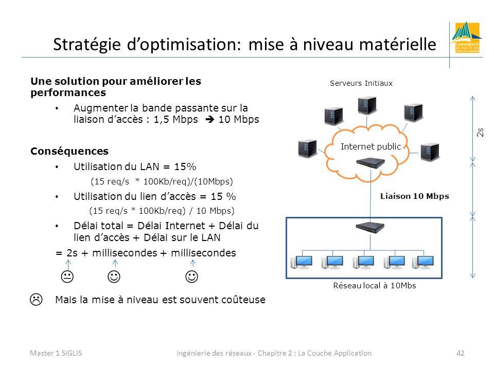 Ingénierie des réseaux - Chapitre 2 : La Couche Application42 Stratégie d'optimisation: mise à niveau matérielle Master 1 SIGLIS Une solution pour améliorer les performances Augmenter la bande passante sur la liaison d'accès : 1,5 Mbps  10 Mbps Conséquences Utilisation du LAN = 15% (15 req/s * 100Kb/req)/(10Mbps) Utilisation du lien d'accès = 15 % (15 req/s * 100Kb/req) / 10 Mbps) Délai total = Délai Internet + Délai du lien d'accès + Délai sur le LAN = 2s + millisecondes + millisecondes Mais la mise à niveau est souvent coûteuse Liaison 10 Mbps Internet public Serveurs Initiaux Réseau local à 10Mbs   2s