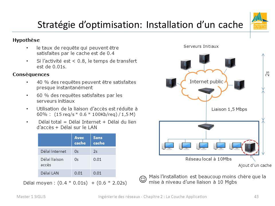 Ingénierie des réseaux - Chapitre 2 : La Couche Application43 Stratégie d'optimisation: Installation d'un cache Master 1 SIGLIS Internet public Serveurs Initiaux Réseau local à 10Mbs Ajout d'un cache Hypothèse le taux de requête qui peuvent être satisfaites par le cache est de 0.4 Si l'activité est < 0.8, le temps de transfert est de 0.01s.