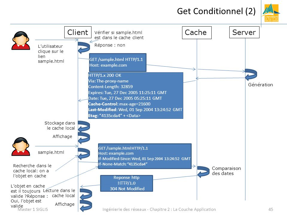 Ingénierie des réseaux - Chapitre 2 : La Couche Application45 Get Conditionnel (2) Master 1 SIGLIS Client Reponse http HTTP/1.0 304 Not Modified CacheServer Vérifier si sample.html est dans le cache client Réponse : non GET /sample.html HTTP/1.1 Host: example.com HTTP/1.x 200 OK Via: The-proxy-name Content-Length: 32859 Expires: Tue, 27 Dec 2005 11:25:11 GMT Date: Tue, 27 Dec 2005 05:25:11 GMT Cache-Control: max-age=21600 Last-Modified: Wed, 01 Sep 2004 13:24:52 GMT Etag: 4135cda4″ + Affichage Génération L'utilisateur clique sur le lien sample.html Stockage dans le cache local sample.html GET /sample.html HTTP/1.1 Host: example.com If-Modified-Since: Wed, 01 Sep 2004 13:24:52 GMT If-None-Match: 4135cda4″ Comparaison des dates Recherche dans le cache local: on a l'objet en cache Affichage L'objet en cache est il toujours valide ?Réponse : Oui, l'objet est valide Lecture dans le cache local