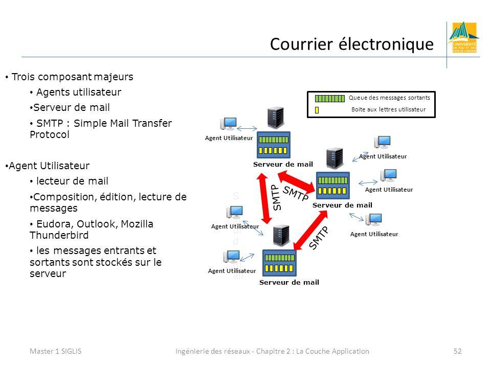 Ingénierie des réseaux - Chapitre 2 : La Couche Application52 Courrier électronique Master 1 SIGLIS Trois composant majeurs Agents utilisateur Serveur