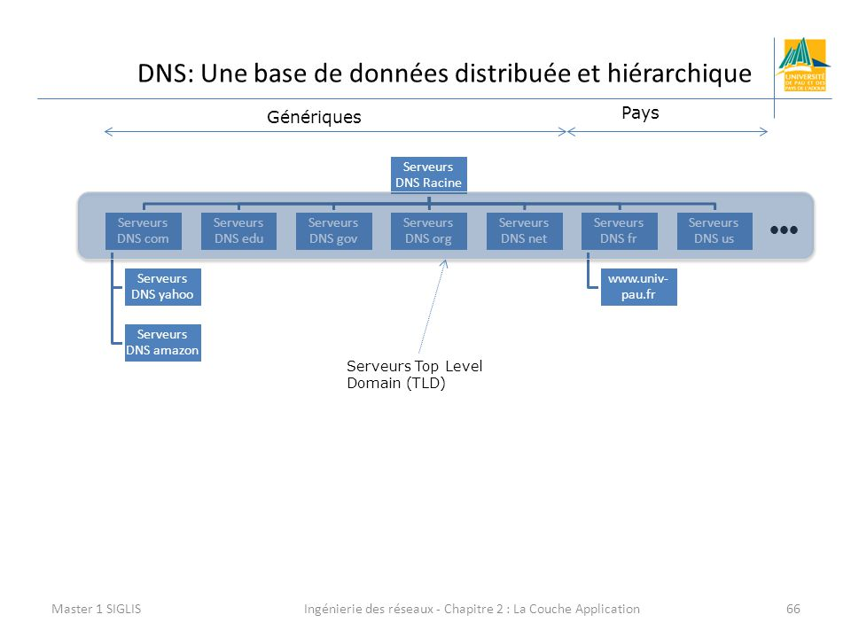Ingénierie des réseaux - Chapitre 2 : La Couche Application66 DNS: Une base de données distribuée et hiérarchique Master 1 SIGLIS Serveurs DNS Racine Serveurs DNS com Serveurs DNS yahoo Serveurs DNS amazon Serveurs DNS edu Serveurs DNS gov Serveurs DNS org Serveurs DNS net Serveurs DNS fr www.univ- pau.fr Serveurs DNS us Génériques Pays Serveurs Top Level Domain (TLD)