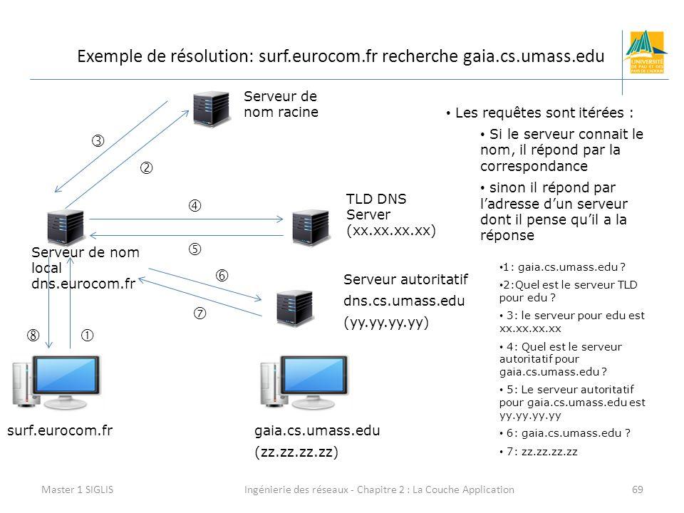 Ingénierie des réseaux - Chapitre 2 : La Couche Application69 Exemple de résolution: surf.eurocom.fr recherche gaia.cs.umass.edu Master 1 SIGLIS surf.