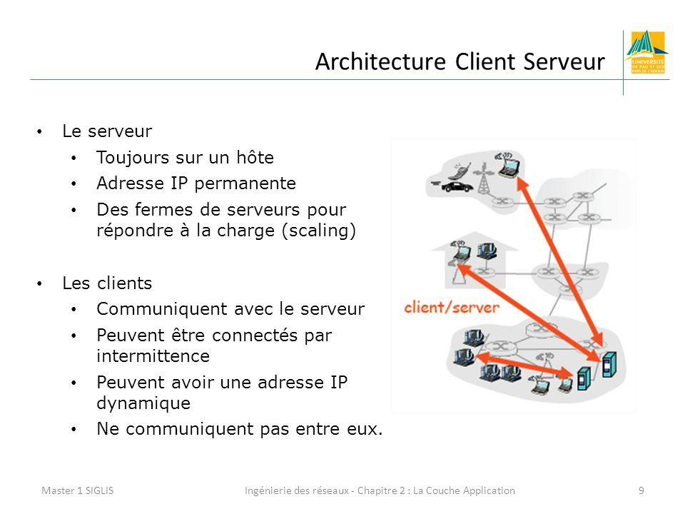 Ingénierie des réseaux - Chapitre 2 : La Couche Application9 Architecture Client Serveur Master 1 SIGLIS Le serveur Toujours sur un hôte Adresse IP pe