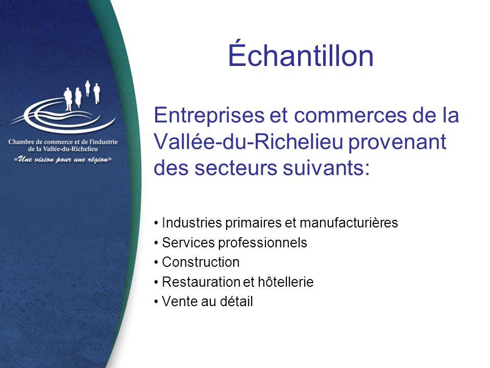 Échantillon Entreprises et commerces de la Vallée-du-Richelieu provenant des secteurs suivants: Industries primaires et manufacturières Services professionnels Construction Restauration et hôtellerie Vente au détail