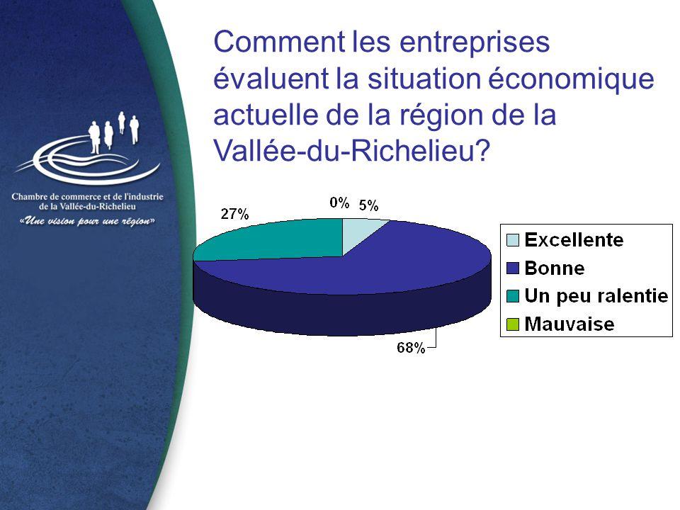Comment les entreprises évaluent la situation économique actuelle de la région de la Vallée-du-Richelieu