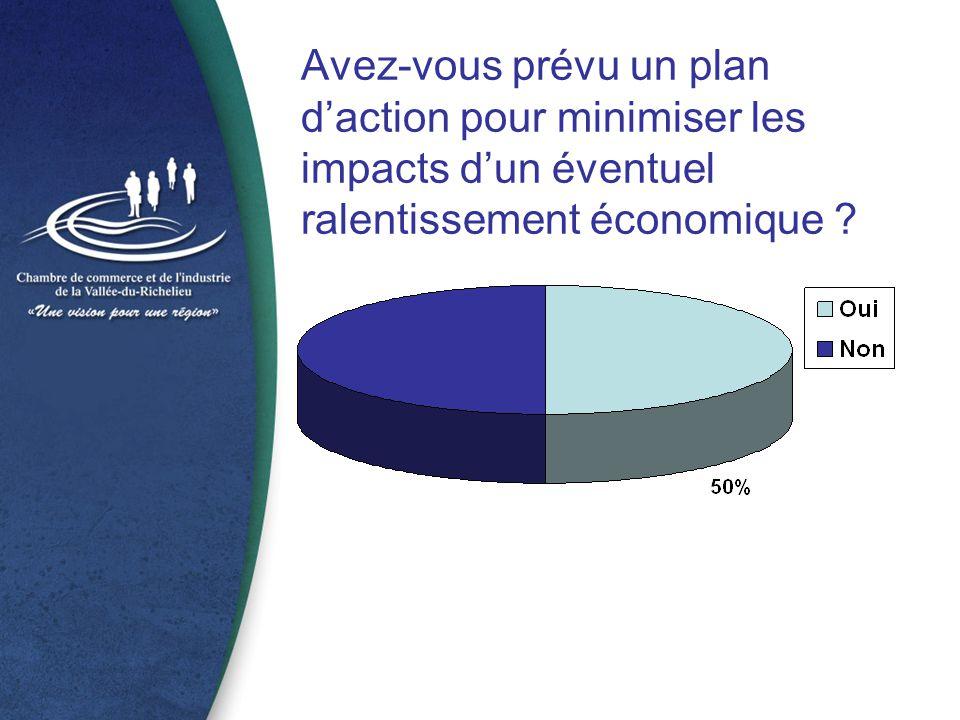 Avez-vous prévu un plan d'action pour minimiser les impacts d'un éventuel ralentissement économique