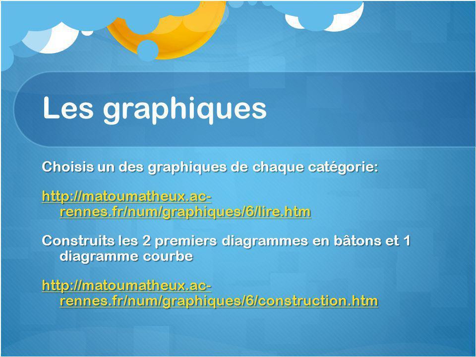 Les graphiques Choisis un des graphiques de chaque catégorie: http://matoumatheux.ac- rennes.fr/num/graphiques/6/lire.htm http://matoumatheux.ac- rennes.fr/num/graphiques/6/lire.htm Construits les 2 premiers diagrammes en bâtons et 1 diagramme courbe http://matoumatheux.ac- rennes.fr/num/graphiques/6/construction.htm http://matoumatheux.ac- rennes.fr/num/graphiques/6/construction.htm