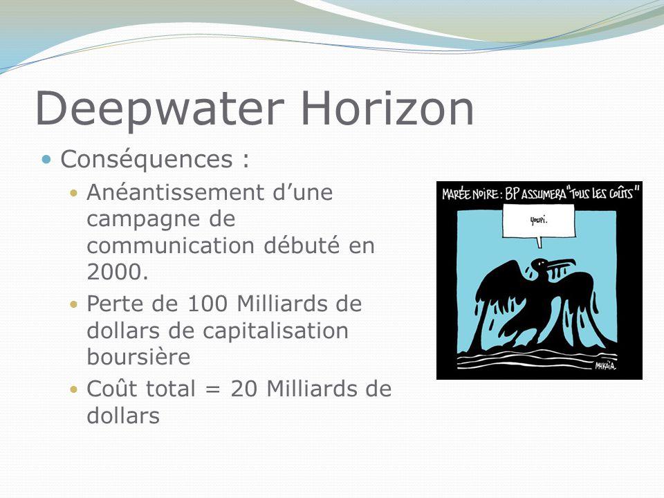 Deepwater Horizon Conséquences : Anéantissement d'une campagne de communication débuté en 2000.