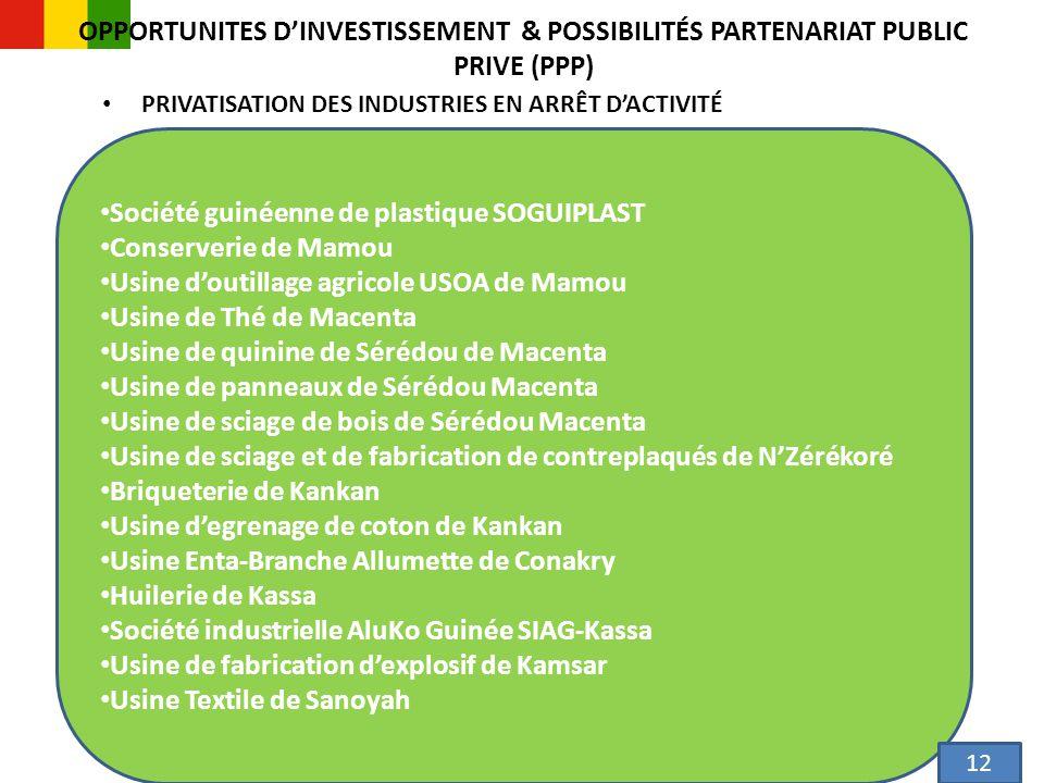 OPPORTUNITES D'INVESTISSEMENT & POSSIBILITÉS PARTENARIAT PUBLIC PRIVE (PPP) PRIVATISATION DES INDUSTRIES EN ARRÊT D'ACTIVITÉ 13 Société guinéenne de plastique SOGUIPLAST Conserverie de Mamou Usine d'outillage agricole USOA de Mamou Usine de Thé de Macenta Usine de quinine de Sérédou de Macenta Usine de panneaux de Sérédou Macenta Usine de sciage de bois de Sérédou Macenta Usine de sciage et de fabrication de contreplaqués de N'Zérékoré Briqueterie de Kankan Usine d'egrenage de coton de Kankan Usine Enta-Branche Allumette de Conakry Huilerie de Kassa Société industrielle AluKo Guinée SIAG-Kassa Usine de fabrication d'explosif de Kamsar Usine Textile de Sanoyah 12