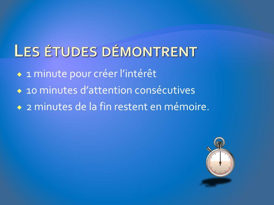 1 minute pour créer l'intérêt  10 minutes d'attention consécutives  2 minutes de la fin restent en mémoire.