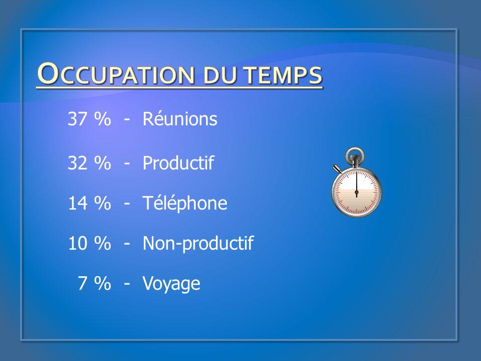 37 %-Réunions 32 %-Productif 14 %-Téléphone 10 %-Non-productif 7 %-Voyage