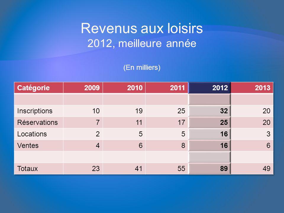 Revenus aux loisirs 2012, meilleure année (En milliers)