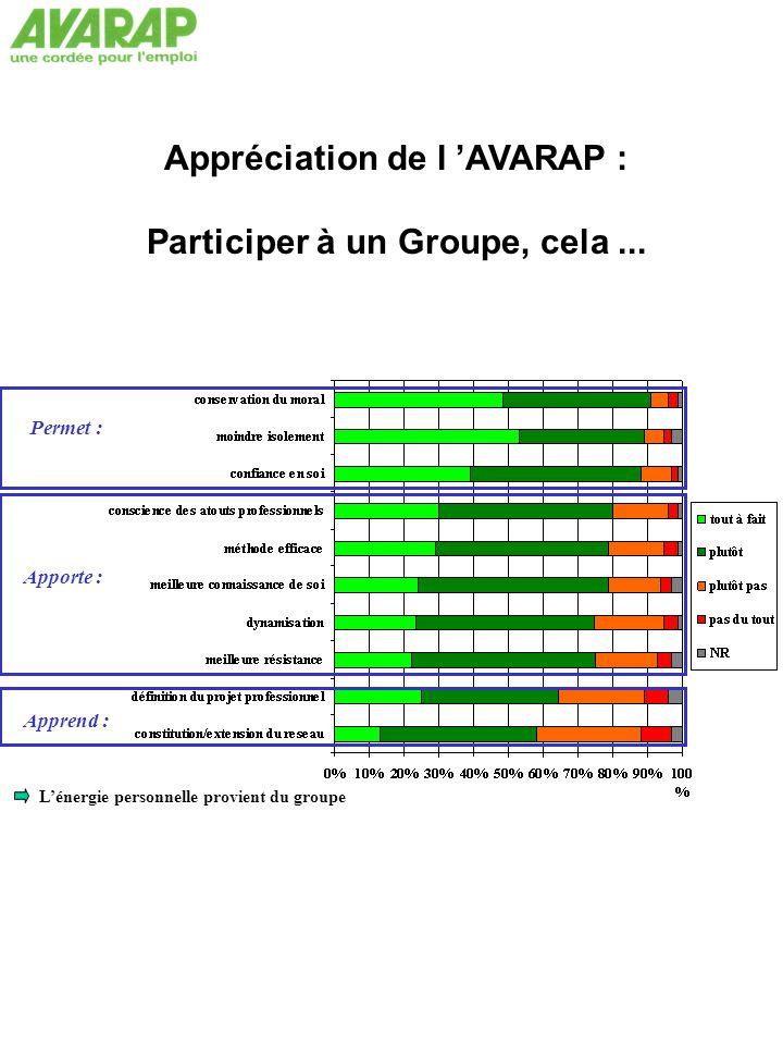 Appréciation de l 'AVARAP : Participer à un Groupe, cela...