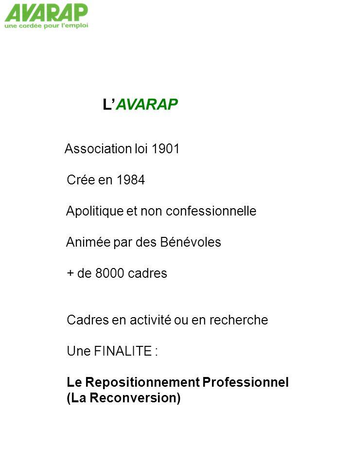 Association loi 1901 Crée en 1984 Apolitique et non confessionnelle Animée par des Bénévoles + de 8000 cadres Cadres en activité ou en recherche Une FINALITE : Le Repositionnement Professionnel (La Reconversion)